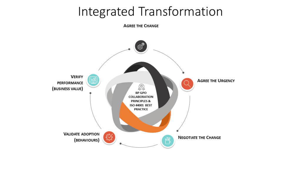 Roelto collaboration integrated transformation approach